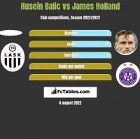 Husein Balic vs James Holland h2h player stats