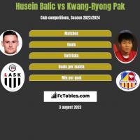 Husein Balic vs Kwang-Ryong Pak h2h player stats