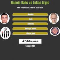 Husein Balic vs Lukas Grgic h2h player stats