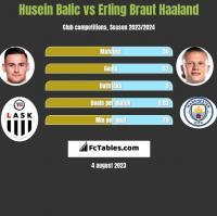 Husein Balic vs Erling Braut Haaland h2h player stats