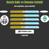 Husein Balic vs Romano Schmid h2h player stats