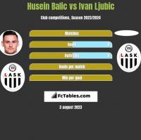Husein Balic vs Ivan Ljubic h2h player stats