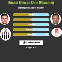 Husein Balic vs Shon Weissman h2h player stats