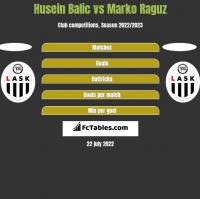 Husein Balic vs Marko Raguz h2h player stats