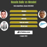 Husein Balic vs Wendel h2h player stats