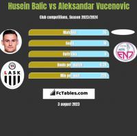 Husein Balic vs Aleksandar Vucenovic h2h player stats