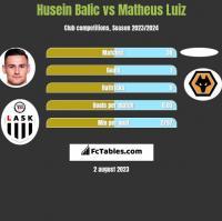 Husein Balic vs Matheus Luiz h2h player stats