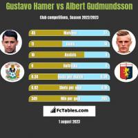 Gustavo Hamer vs Albert Gudmundsson h2h player stats