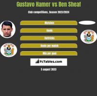 Gustavo Hamer vs Ben Sheaf h2h player stats