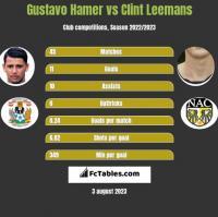 Gustavo Hamer vs Clint Leemans h2h player stats
