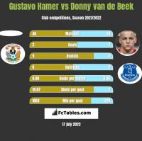 Gustavo Hamer vs Donny van de Beek h2h player stats