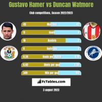 Gustavo Hamer vs Duncan Watmore h2h player stats