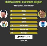 Gustavo Hamer vs Etienne Reijnen h2h player stats