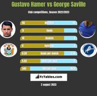 Gustavo Hamer vs George Saville h2h player stats