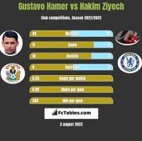 Gustavo Hamer vs Hakim Ziyech h2h player stats
