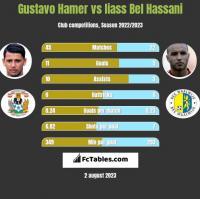 Gustavo Hamer vs Iiass Bel Hassani h2h player stats