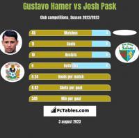 Gustavo Hamer vs Josh Pask h2h player stats