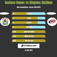 Gustavo Hamer vs Kingsley Ehizibue h2h player stats