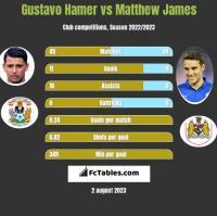 Gustavo Hamer vs Matthew James h2h player stats