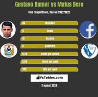 Gustavo Hamer vs Matus Bero h2h player stats