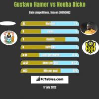 Gustavo Hamer vs Nouha Dicko h2h player stats