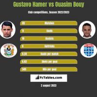 Gustavo Hamer vs Ouasim Bouy h2h player stats