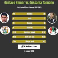Gustavo Hamer vs Oussama Tannane h2h player stats