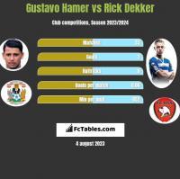 Gustavo Hamer vs Rick Dekker h2h player stats