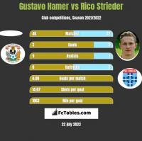 Gustavo Hamer vs Rico Strieder h2h player stats