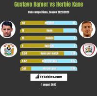 Gustavo Hamer vs Herbie Kane h2h player stats