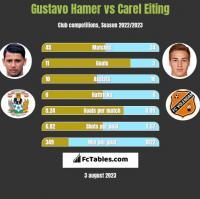 Gustavo Hamer vs Carel Eiting h2h player stats