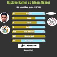 Gustavo Hamer vs Edson Alvarez h2h player stats