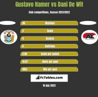 Gustavo Hamer vs Dani De Wit h2h player stats