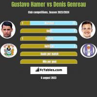 Gustavo Hamer vs Denis Genreau h2h player stats