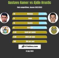 Gustavo Hamer vs Ajdin Hrustic h2h player stats