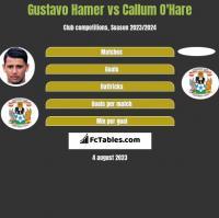 Gustavo Hamer vs Callum O'Hare h2h player stats