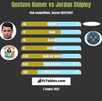 Gustavo Hamer vs Jordan Shipley h2h player stats