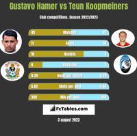 Gustavo Hamer vs Teun Koopmeiners h2h player stats