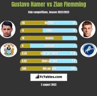 Gustavo Hamer vs Zian Flemming h2h player stats