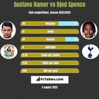 Gustavo Hamer vs Djed Spence h2h player stats