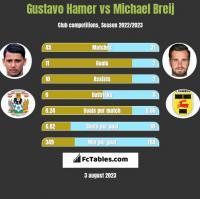 Gustavo Hamer vs Michael Breij h2h player stats