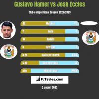 Gustavo Hamer vs Josh Eccles h2h player stats