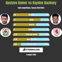 Gustavo Hamer vs Hayden Hackney h2h player stats