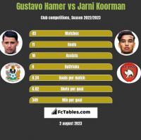 Gustavo Hamer vs Jarni Koorman h2h player stats