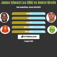 James Edward Lea Siliki vs Andrei Girotto h2h player stats