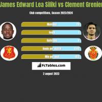 James Edward Lea Siliki vs Clement Grenier h2h player stats