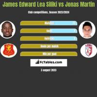 James Edward Lea Siliki vs Jonas Martin h2h player stats