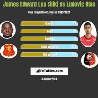 James Edward Lea Siliki vs Ludovic Blas h2h player stats