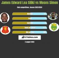 James Edward Lea Siliki vs Moses Simon h2h player stats
