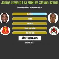 James Edward Lea Siliki vs Steven Nzonzi h2h player stats